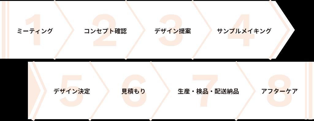 1.ミーティング/2.コンセプト確認/3.デザイン提案/4.サンプルメイキング/5.デザイン決定/6.見積もり/7.生産・検品・配送納品/8.アフターケア